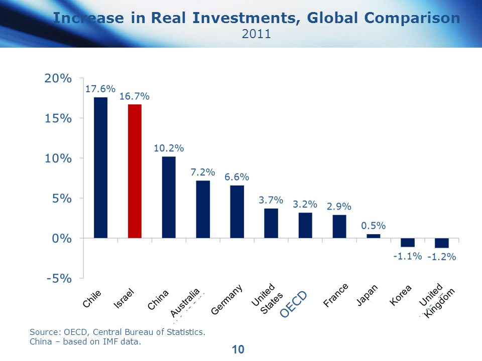 Increase in Real Investments, Global Comparison 2011 10 Germany China Chile Israel Korea Australia United States France United Kingdom Japan Source: OECD, Central Bureau of Statistics.