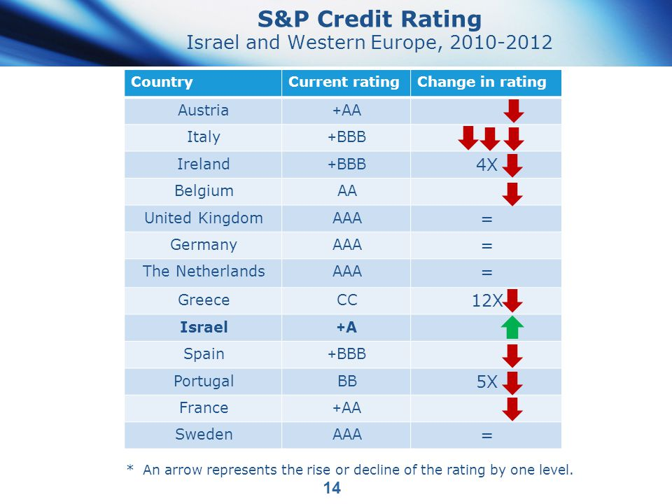 S&P Credit Rating Israel and Western Europe, 2010-2012 Change in ratingCurrent ratingCountry AA+Austria BBB+Italy 4X BBB+Ireland AABelgium = AAAUnited Kingdom = AAAGermany = AAAThe Netherlands 12X CCGreece A+A+Israel BBB+Spain 5X BBPortugal AA+France = AAASweden 14 *An arrow represents the rise or decline of the rating by one level.