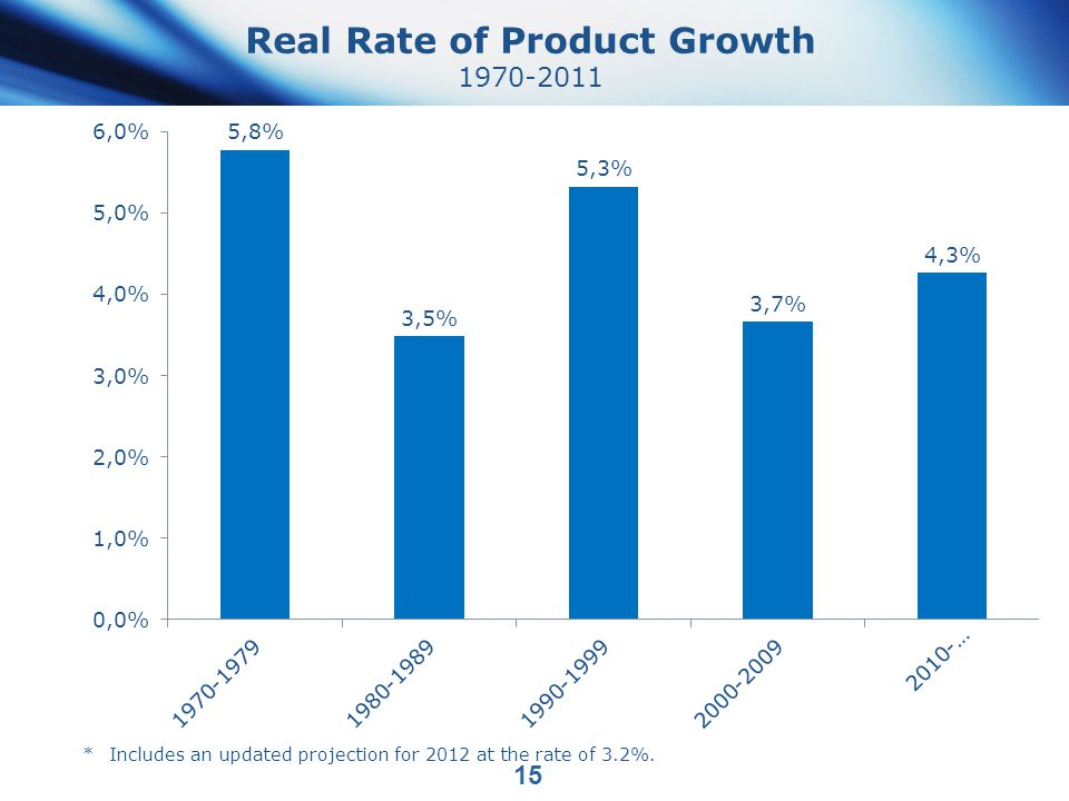 Real Rate of Product Growth 1970-2011 15 *Includes an updated projection for 2012 at the rate of 3.2%.