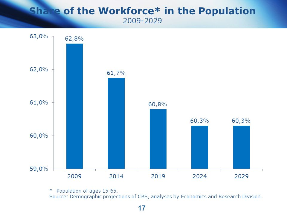 Share of the Workforce* in the Population 2009-2029 17 *Population of ages 15-65.