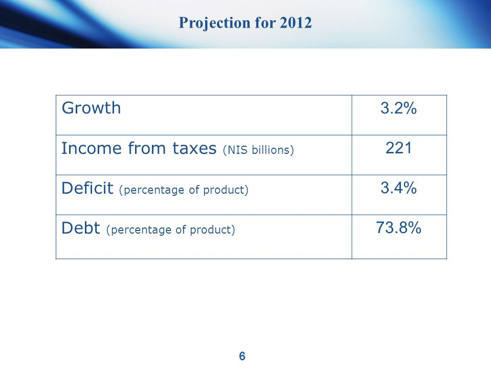 Projection for 2012 6 3.2% Growth 221 Income from taxes (NIS billions) 3.4% Deficit (percentage of product) 73.8% Debt (percentage of product)