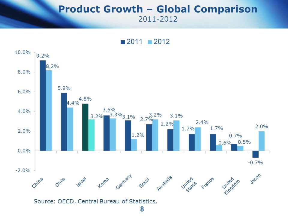 Product Growth – Global Comparison 2011-2012 Source: OECD, Central Bureau of Statistics.