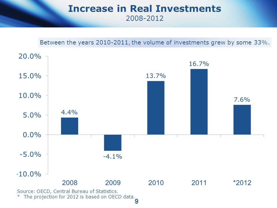 Increase in Real Investments 2008-2012 9 Between the years 2010-2011, the volume of investments grew by some 33%.