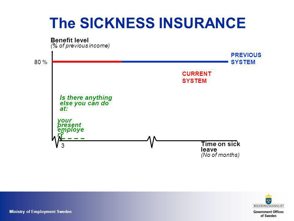 Ministry of Employment Sweden The SICKNESS INSURANCE Benefit level (% of previous income) Time on sick leave (No of months) 80 % PREVIOUS SYSTEM CURRE