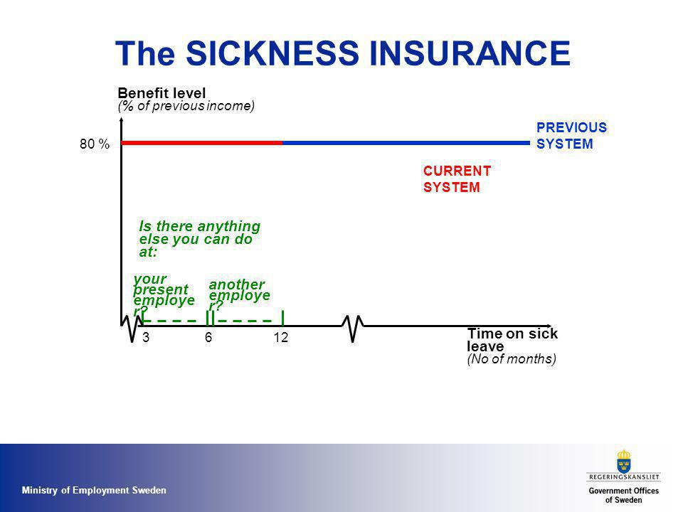Ministry of Employment Sweden The SICKNESS INSURANCE Benefit level (% of previous income) Time on sick leave (No of months) 80 % PREVIOUS SYSTEM 12 CU
