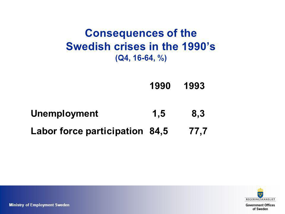 Ministry of Employment Sweden Consequences of the Swedish crises in the 1990's (Q4, 16-64, %) 1990 1993 Unemployment 1,5 8,3 Labor force participation