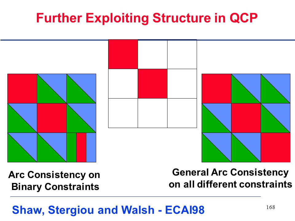 167 Forward Checking Arc Consistency on binary constraints Exploiting Structure in QCP