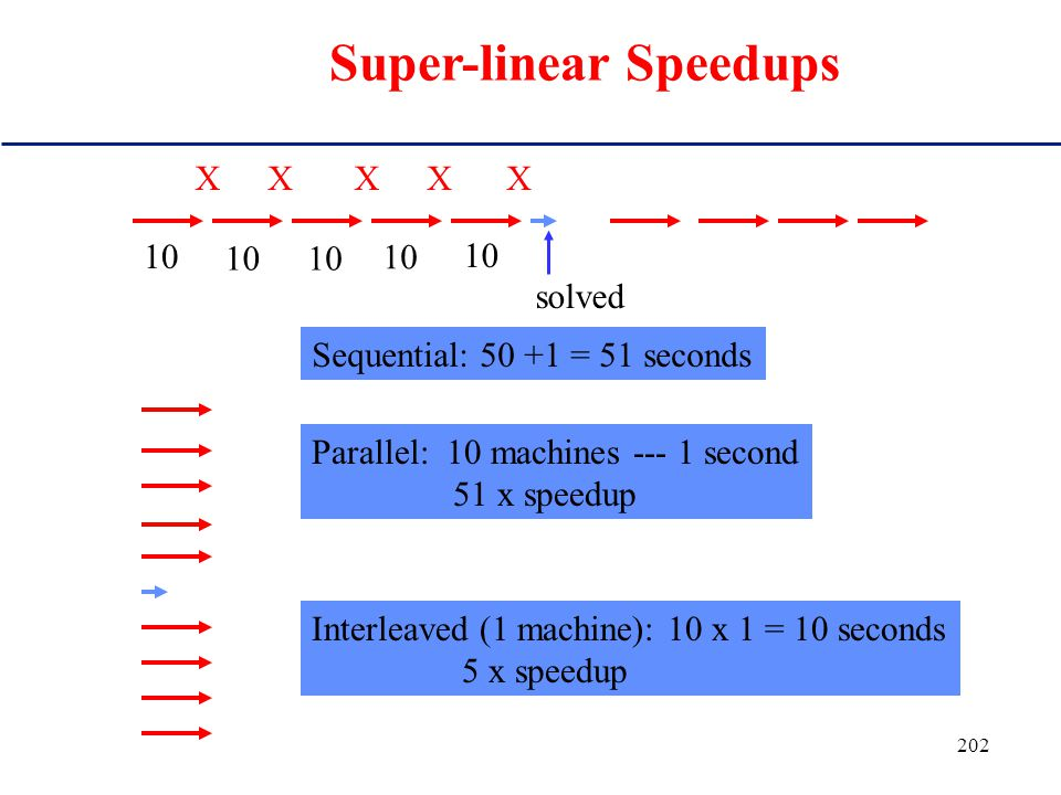 201 Consequence for algorithm design: Use rapid restarts or parallel / inter- leaved runs Super linear speedups!!!