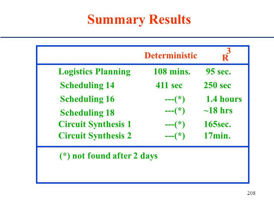 207 Example of Rapid Restart Speedup (planning) 20 2000 ~100 restarts Cutoff (log) Number backtracks (log) ~10 restarts 100000