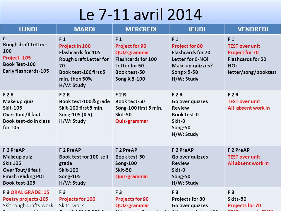 Le 7-11 avril 2014 LUNDIMARDIMERCREDIJEUDIVENDREDI F1 Rough draft Letter- 100 Project -105 Book Test-100 Early flashcards-105 F 1 Project in 100 Flashcards for 105 Rough draft Letter for 70 Book test-100 first 5 min.