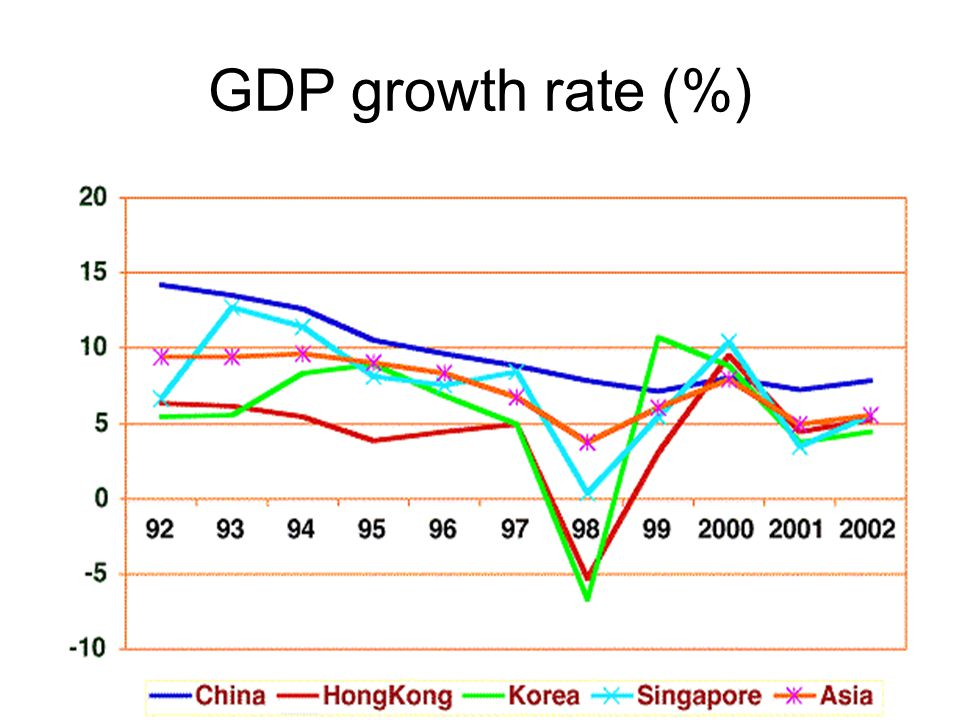 GDP growth rate (%)