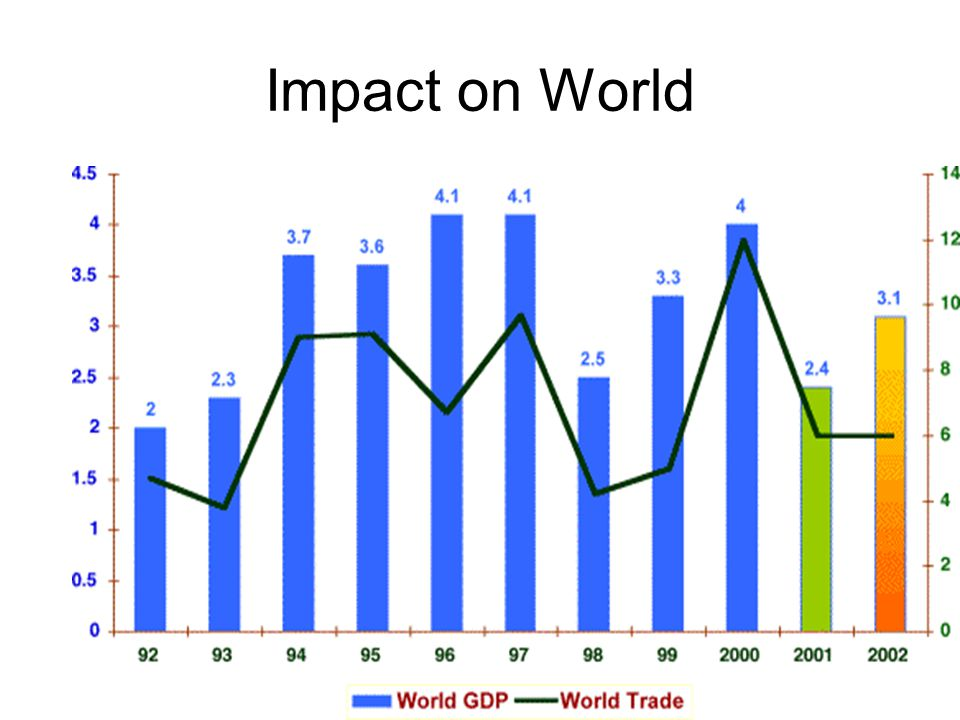 Impact on World