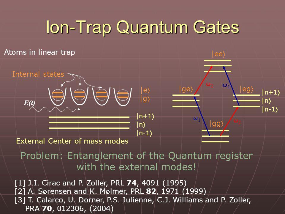 Ion-Trap Quantum Gates E(t) Atoms in linear trap Internal states External Center of mass modes |e |g |n+1  |n  |n-1  |ee |ge |eg |gg |n+1  |n  |n-1      [1] J.I.