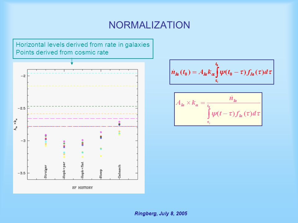Ringberg, July 8, 2005 NORMALIZATION Horizontal levels derived from rate in galaxies Points derived from cosmic rate