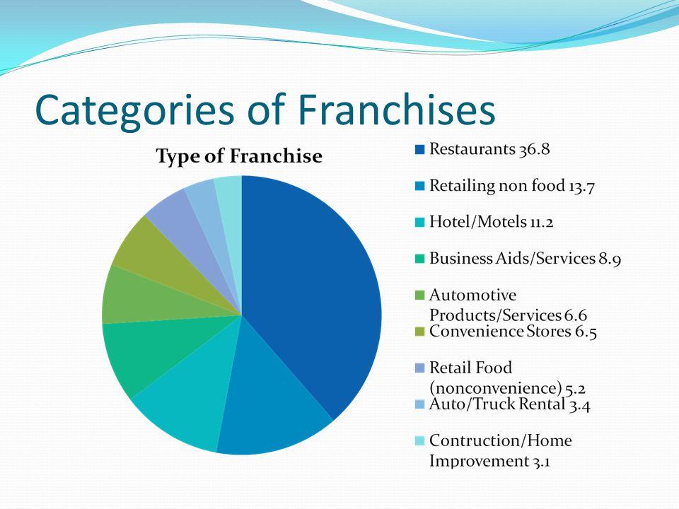 Categories of Franchises
