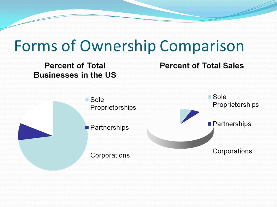 Sole Proprietorships Oldest and Most Common dated by to colonial times Owner and Managed by one individual with minimum amount of help $$$ capital used to start business comes from the owner's savings or getting a loan.