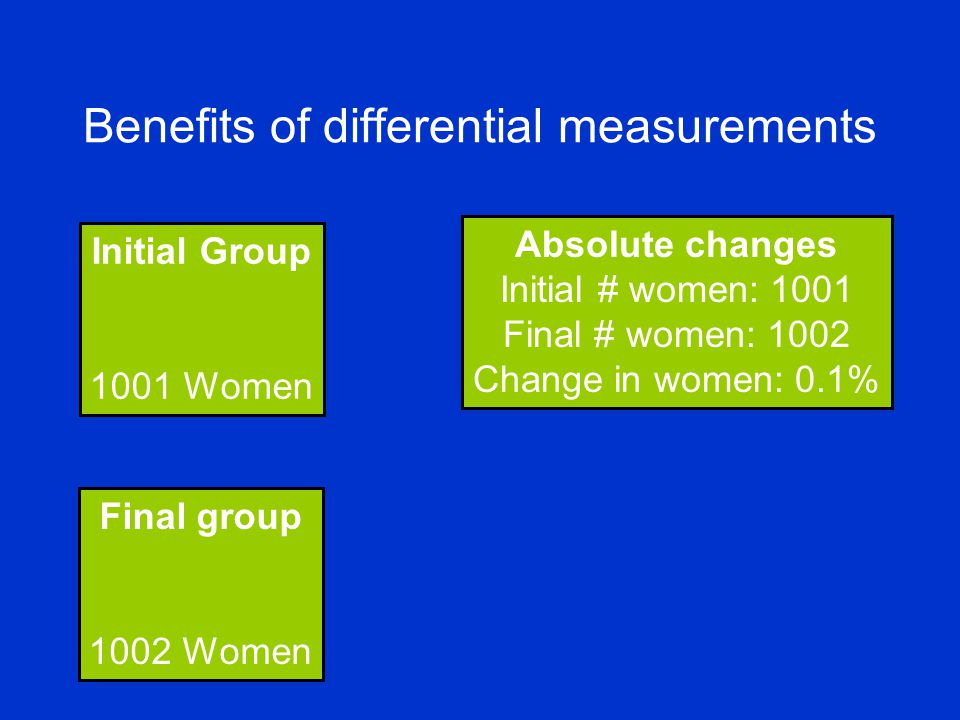 Benefits of differential measurements Initial Group 1001 Women Final group 1002 Women Absolute changes Initial # women: 1001 Final # women: 1002 Change in women: 0.1%