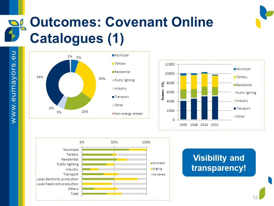 Outcomes: Covenant Online Catalogues (1) 12 Visibility and transparency!