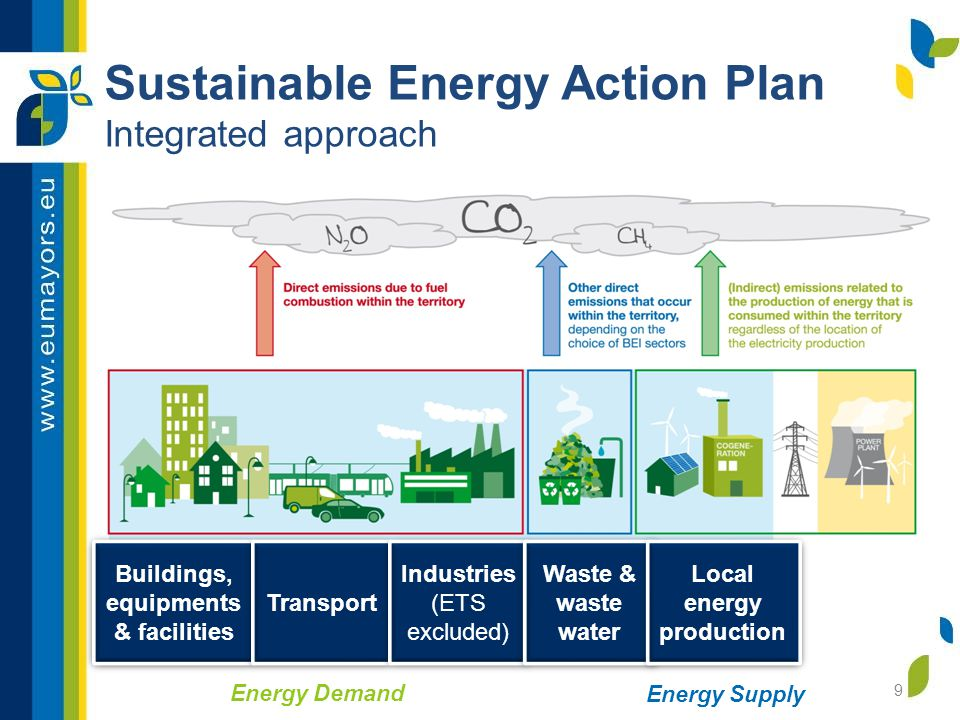 Sustainable Energy Action Plan Integrated approach 9 Buildings, equipments & facilities Transport Industries (ETS excluded) Waste & waste water Local energy production Energy Demand Energy Supply