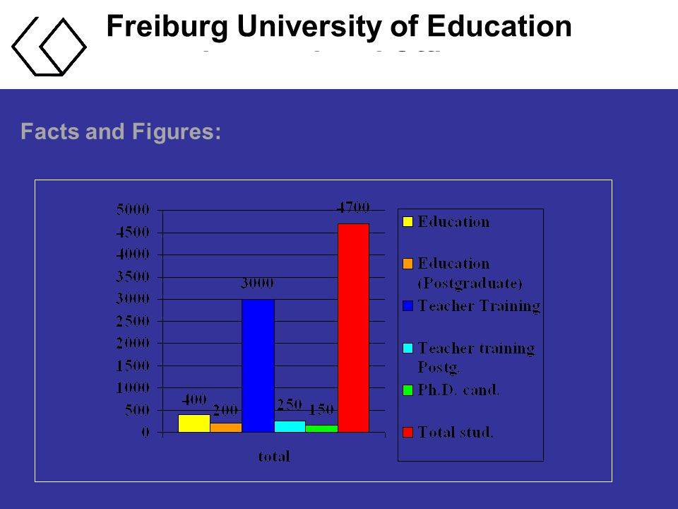 Freiburg University of Education International Office Facts and Figures: