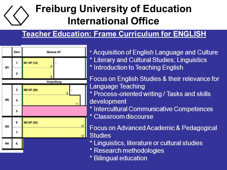 Freiburg University of Education International Office Teacher Education: Frame Curriculum for ENGLISH * Acquisition of English Language and Culture * Literary and Cultural Studies; Linguistics * Introduction to Teaching English Focus on English Studies & their relevance for Language Teaching * Process-oriented writing / Tasks and skills development * Intercultural Communicative Competences * Classroom discourse Focus on Advanced Academic & Pedagogical Studies * Linguistics, literature or cultural studies * Research methodologies * Bilingual education