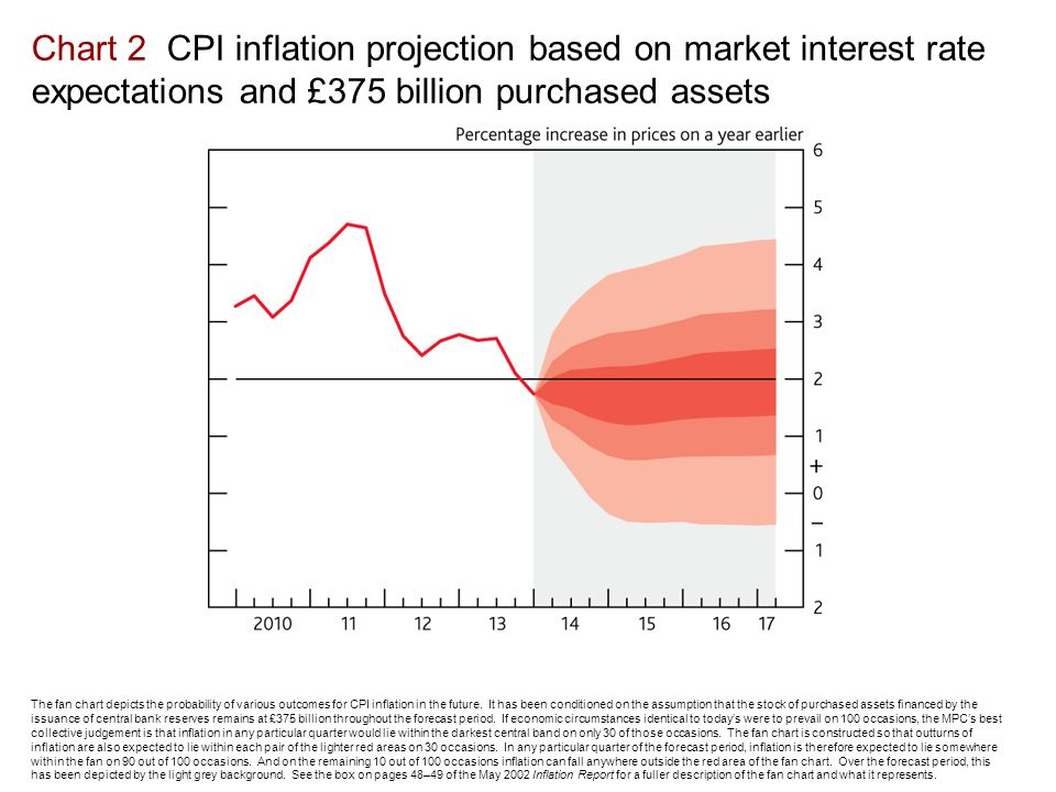 Chart 2 CPI inflation projection based on market interest rate expectations and £375 billion purchased assets The fan chart depicts the probability of various outcomes for CPI inflation in the future.