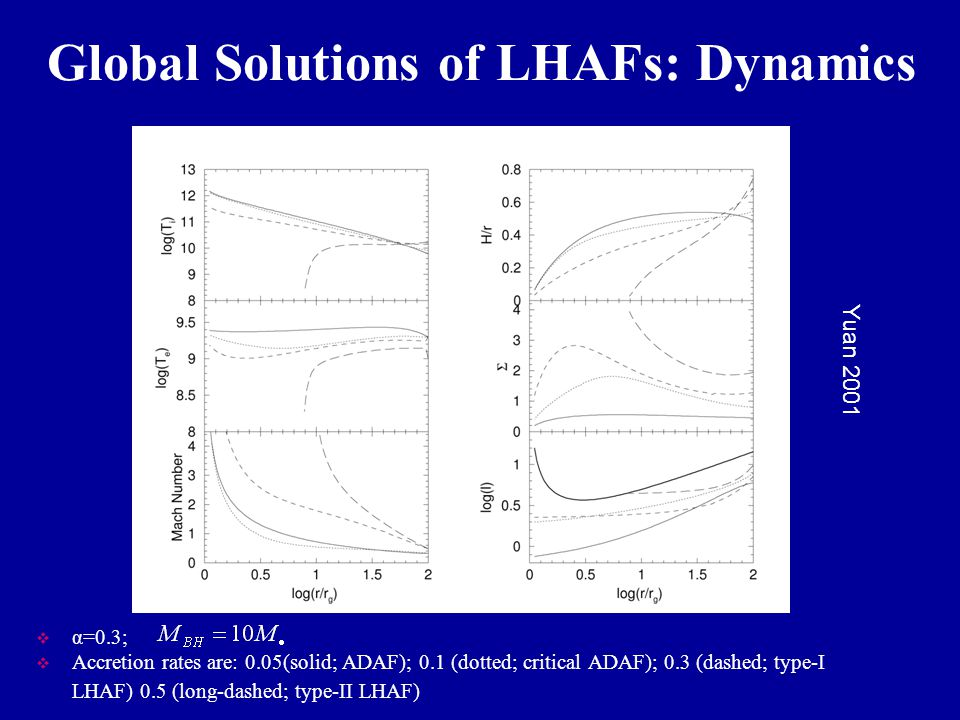 Global Solutions of LHAFs: Dynamics  α=0.3;  Accretion rates are: 0.05(solid; ADAF); 0.1 (dotted; critical ADAF); 0.3 (dashed; type-I LHAF) 0.5 (long-dashed; type-II LHAF) Yuan 2001