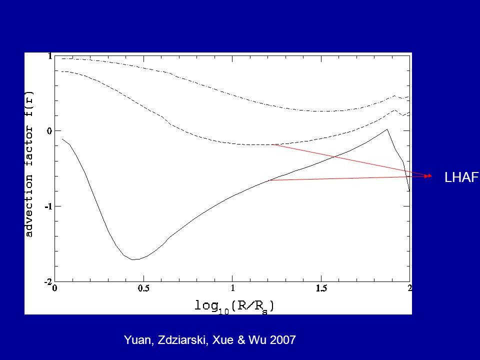 Yuan, Zdziarski, Xue & Wu 2007 LHAF