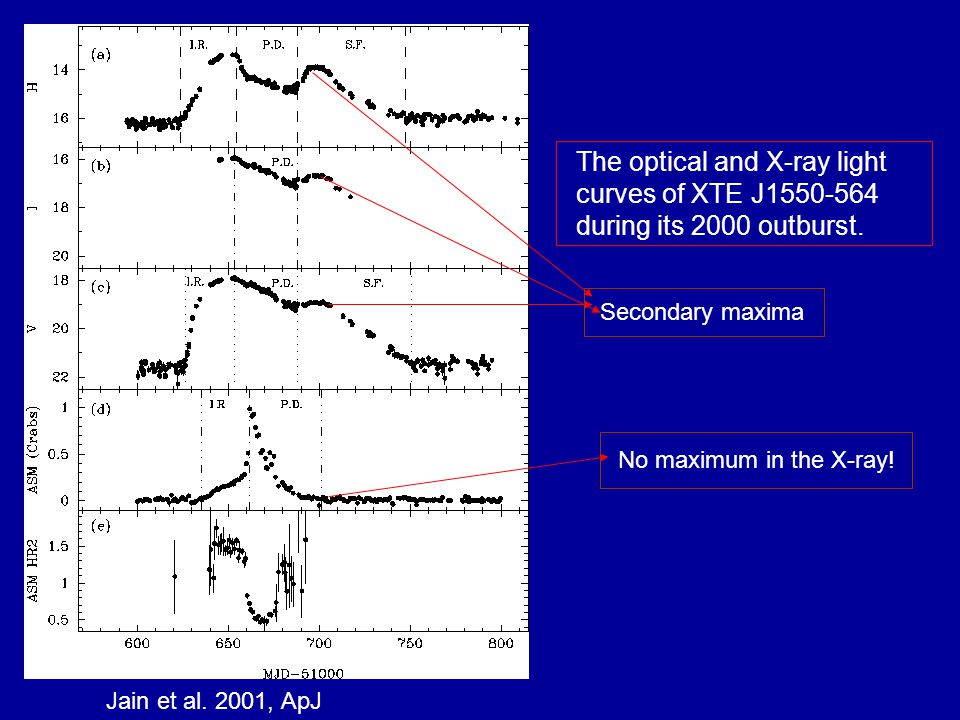 Jain et al. 2001, ApJ The optical and X-ray light curves of XTE J1550-564 during its 2000 outburst.