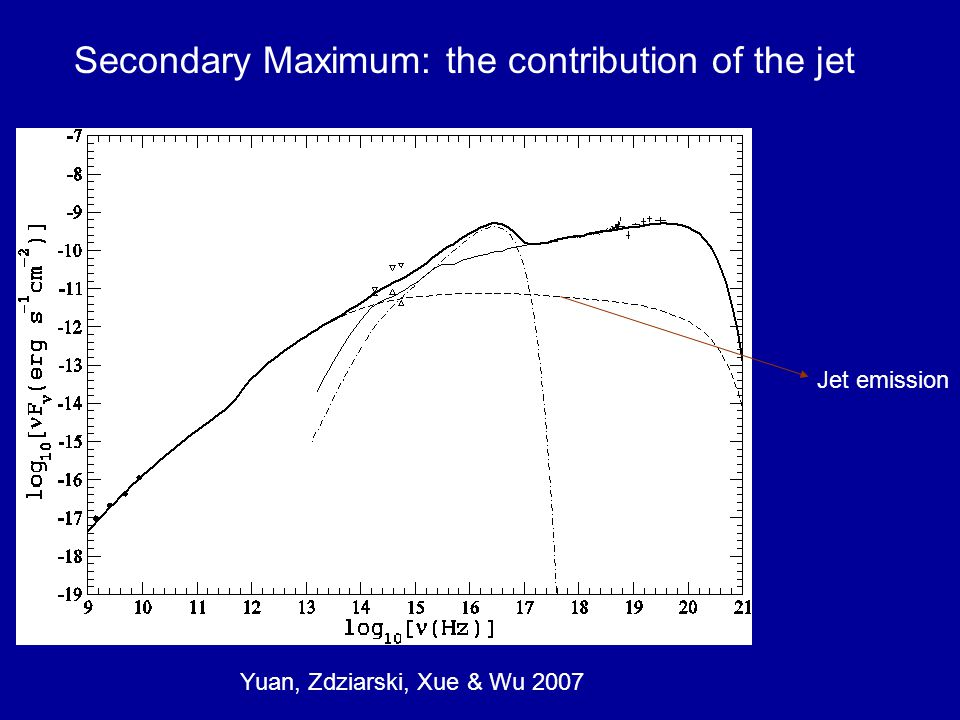 Yuan, Zdziarski, Xue & Wu 2007 Secondary Maximum: the contribution of the jet Jet emission