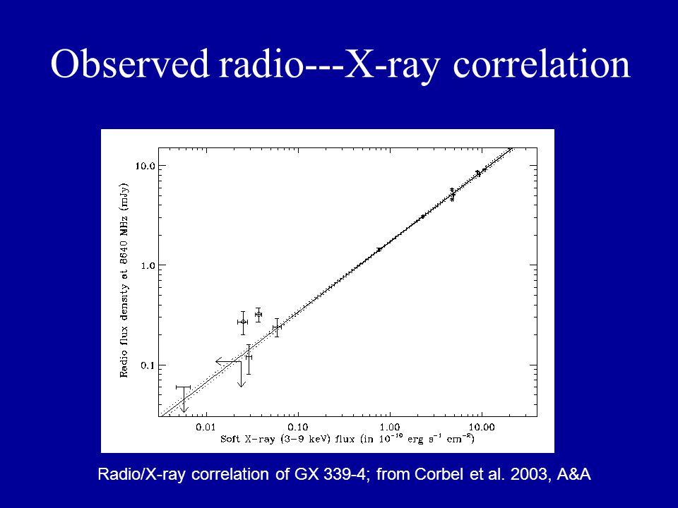 Radio/X-ray correlation of GX 339-4; from Corbel et al.