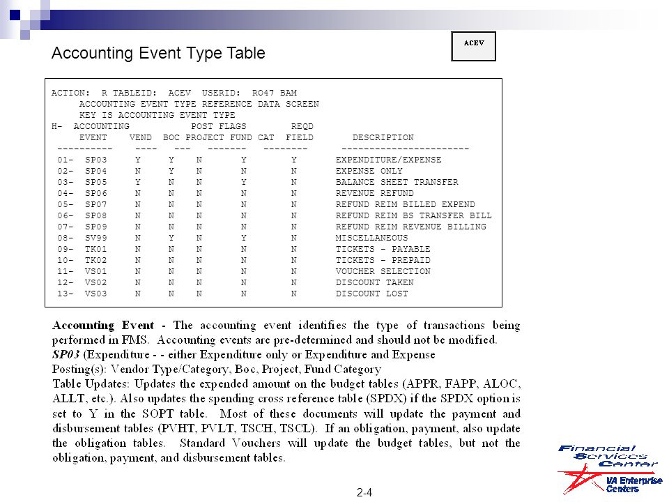 2-4 Accounting Event Type Table ACTION: R TABLEID: ACEV USERID: RO47 BAM ACCOUNTING EVENT TYPE REFERENCE DATA SCREEN KEY IS ACCOUNTING EVENT TYPE H ‑