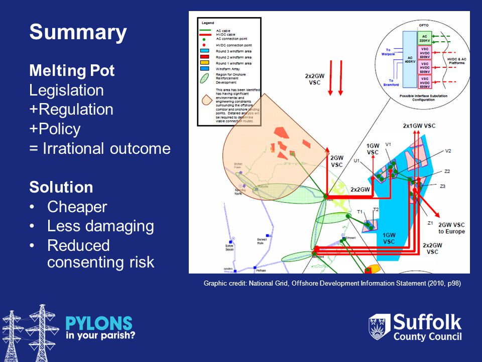 Summary Melting Pot Legislation +Regulation +Policy = Irrational outcome Solution Cheaper Less damaging Reduced consenting risk Graphic credit: National Grid, Offshore Development Information Statement (2010, p98)