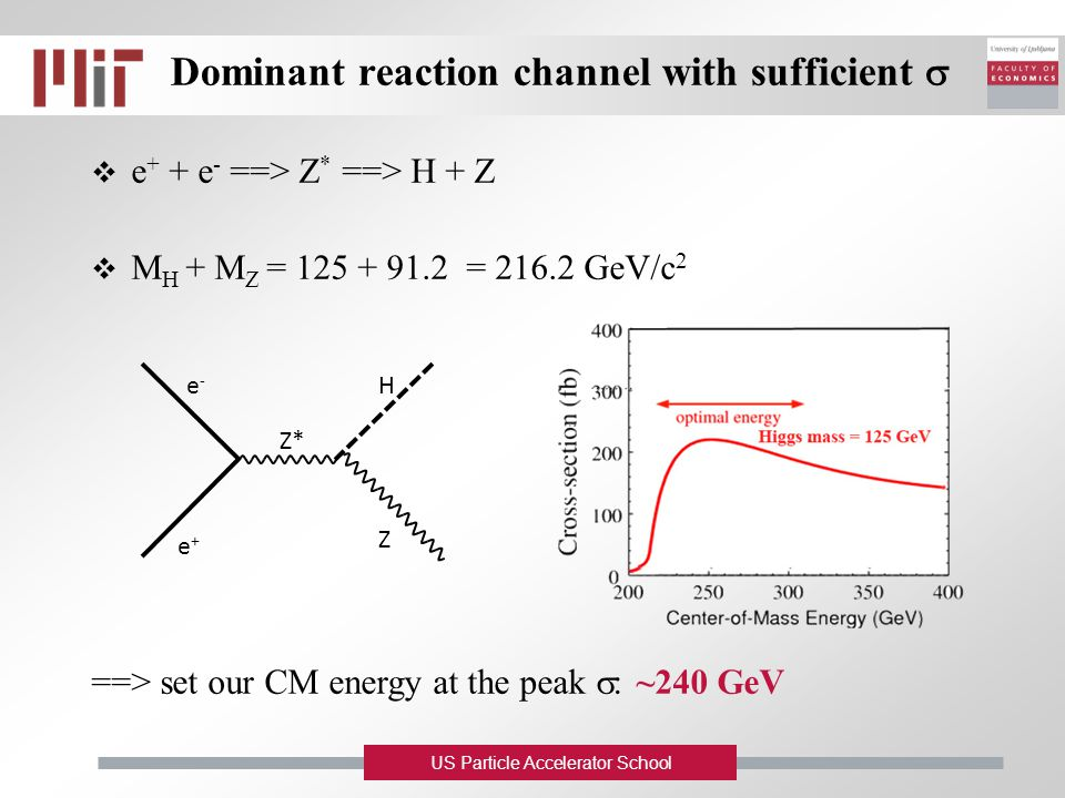 US Particle Accelerator School Dominant reaction channel with sufficient   e + + e - ==> Z * ==> H + Z  M H + M Z = 125 + 91.2 = 216.2 GeV/c 2 ==>