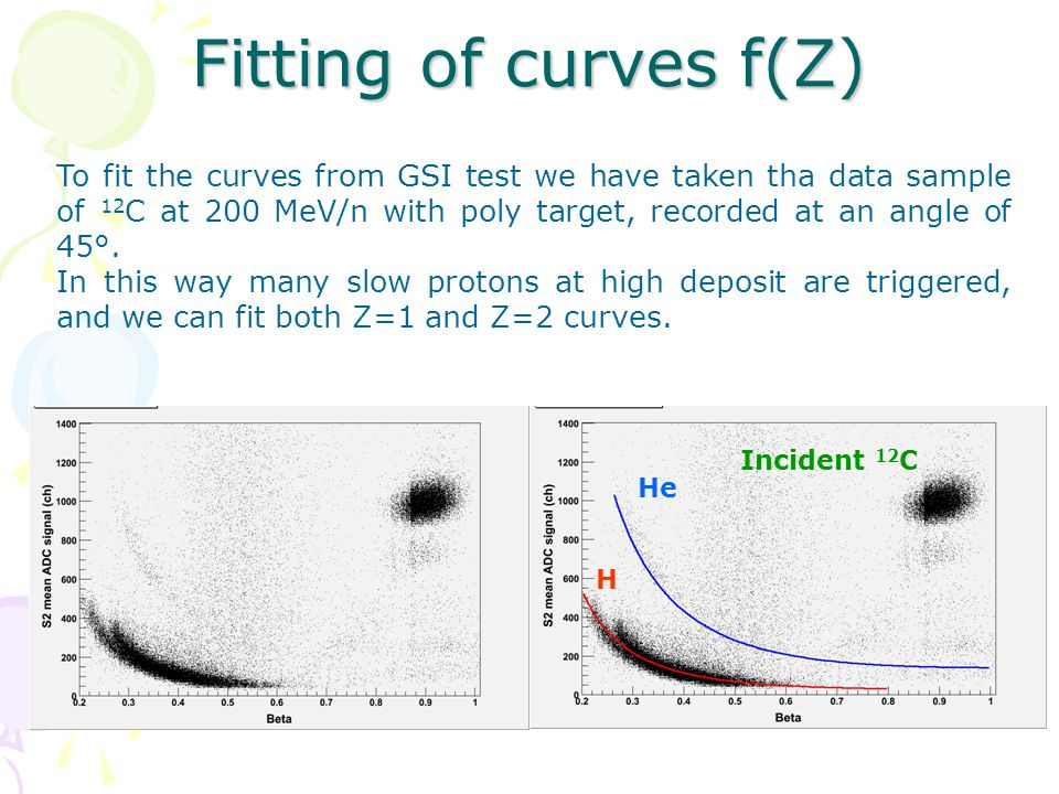 Fitting of curves f(Z) To fit the curves from GSI test we have taken tha data sample of 12 C at 200 MeV/n with poly target, recorded at an angle of 45°.