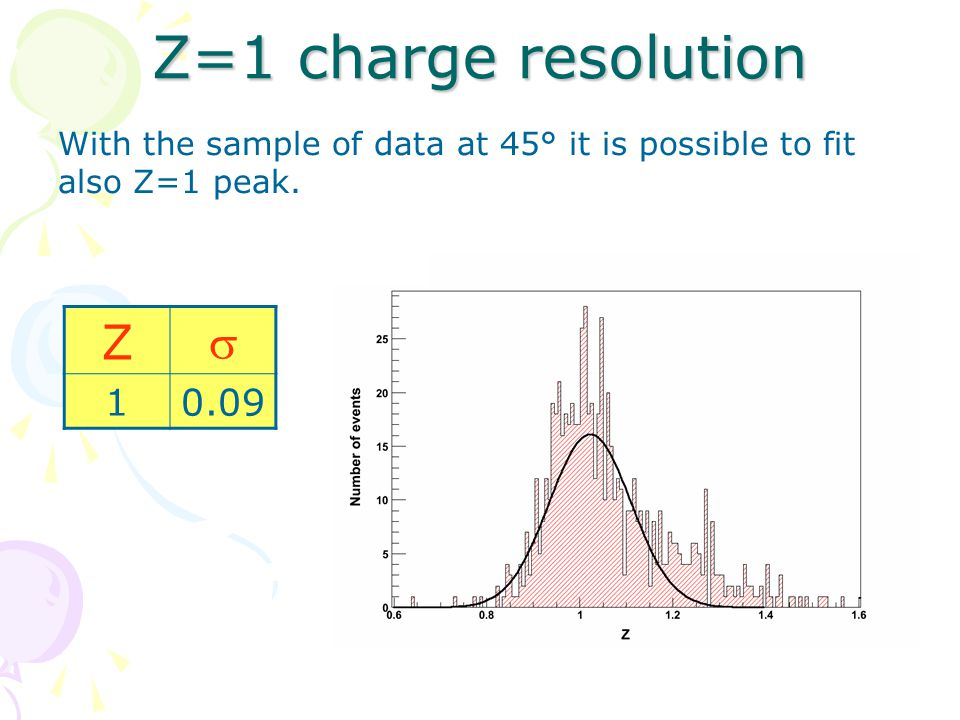 Z=1 charge resolution With the sample of data at 45° it is possible to fit also Z=1 peak. Z  10.09