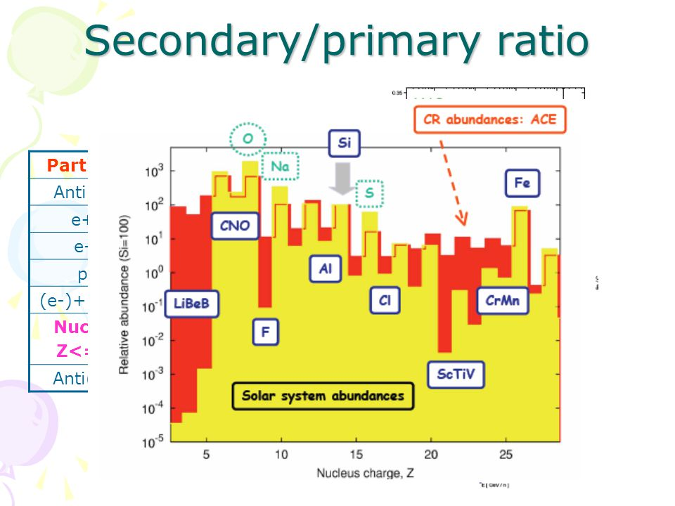 Secondary/primary ratio ParticleEnergy Anti(p)80 MeV – 190 GeV e+50 MeV – 270 GeV e-50 MeV – 400 GeV p80 MeV – 700 GeV (e-)+(e+)up to 2 TeV Nuclei Z<=8 100 MeV/n – 700 GeV/n Anti(Z)~ 10 -8
