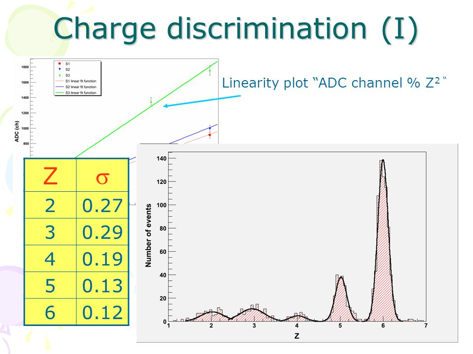 Charge discrimination (I) Z  20.27 30.29 40.19 50.13 60.12 Linearity plot ADC channel % Z 2