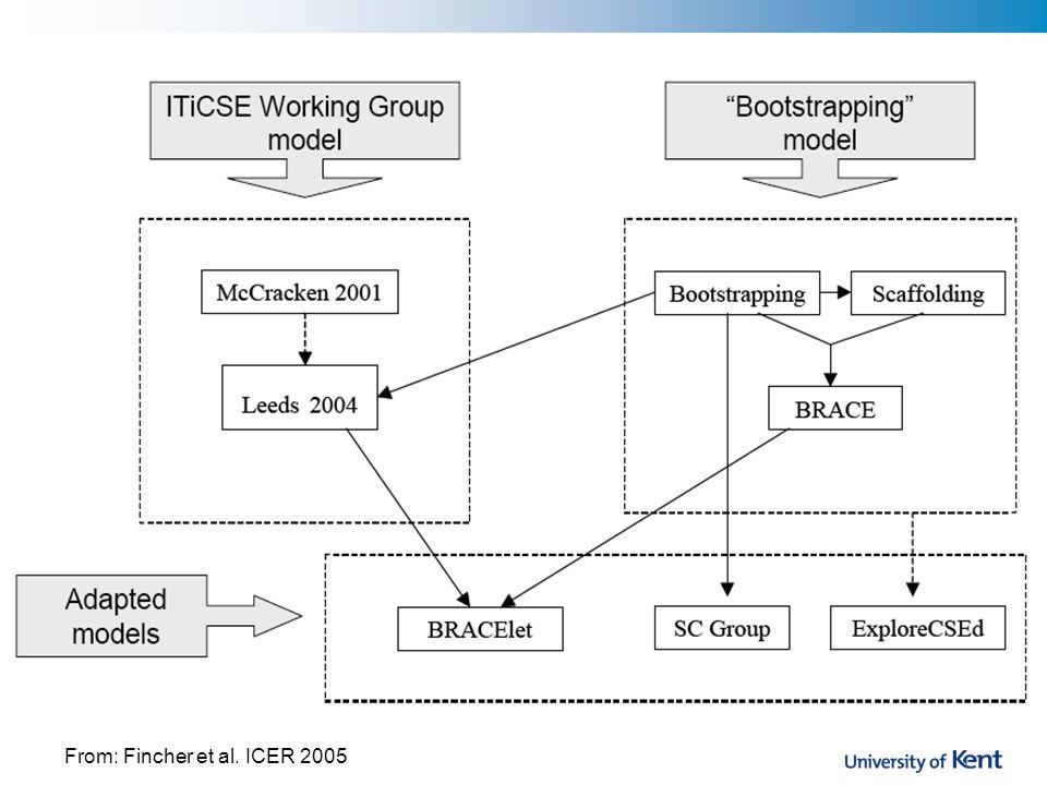 From: Fincher et al. ICER 2005