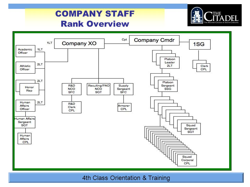 4th Class Orientation & Training COMPANY STAFF Rank Overview