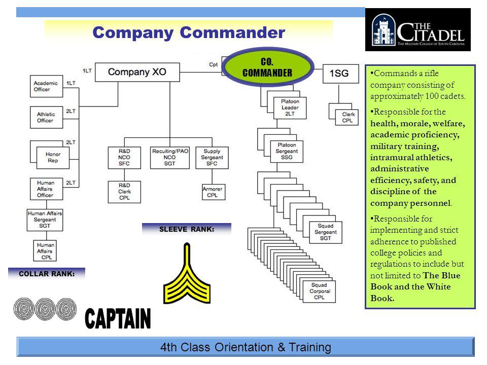 4th Class Orientation & Training COLLAR RANK: SLEEVE RANK: Company Commander CO.