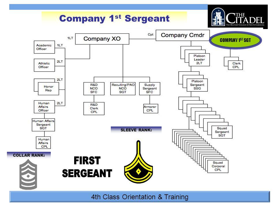 4th Class Orientation & Training COLLAR RANK: COMPANY 1 ST SGT Company 1 st Sergeant SLEEVE RANK: