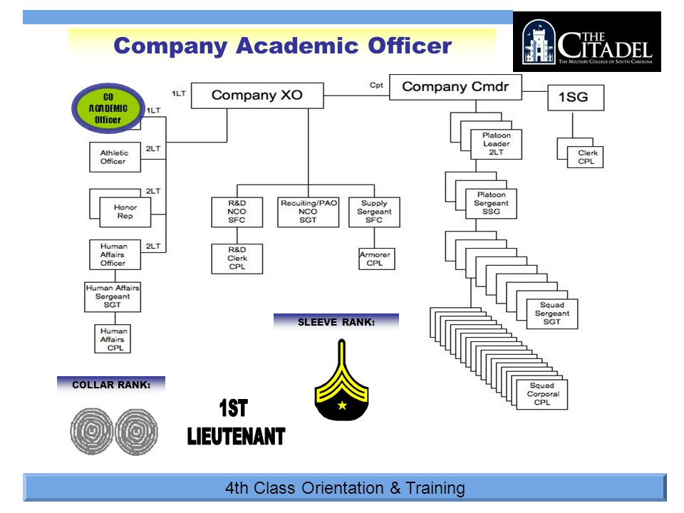 4th Class Orientation & Training COLLAR RANK: SLEEVE RANK: Company Academic Officer CO ACADEMIC Officer