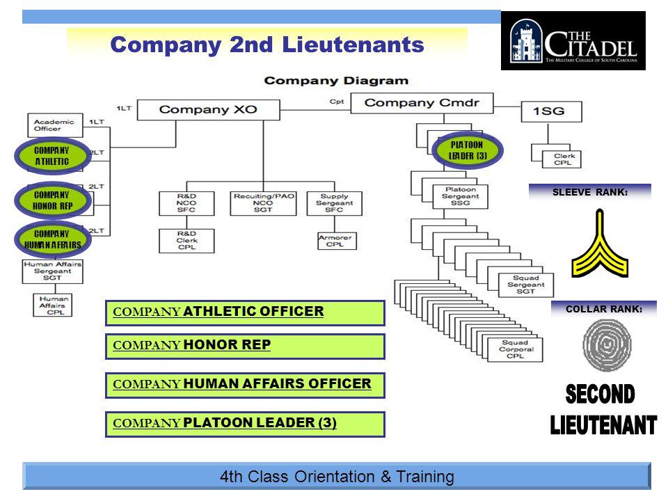 4th Class Orientation & Training COLLAR RANK: SLEEVE RANK: PLATOON LEADER (3) Company 2nd Lieutenants COMPANY HONOR REP COMPANY ATHLETIC COMPANY ATHLETIC OFFICER COMPANY HONOR REP COMPANY PLATOON LEADER (3) COMPANY HUMAN AFFAIRS COMPANY HUMAN AFFAIRS OFFICER