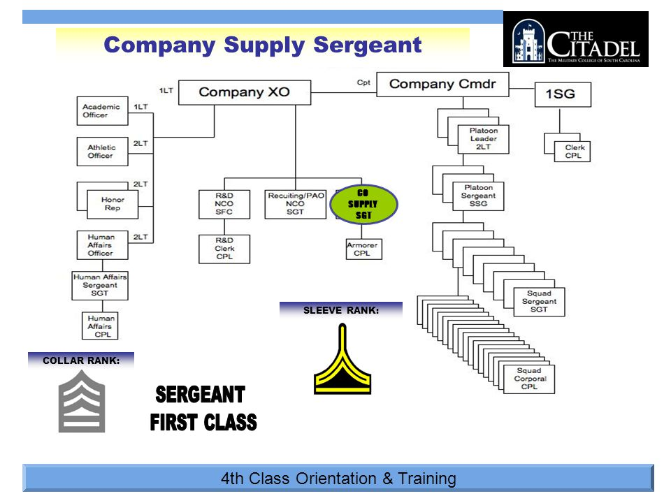 4th Class Orientation & Training Company Supply Sergeant COLLAR RANK: SLEEVE RANK: CO SUPPLY SGT