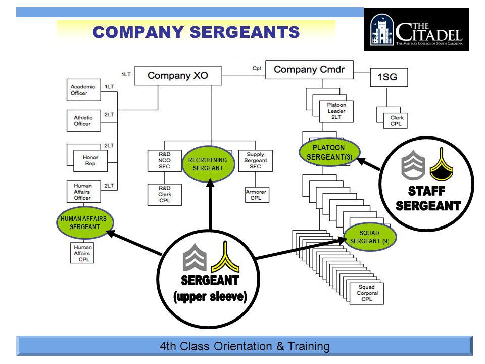 4th Class Orientation & Training PLATOON SERGEANT(3) COMPANY SERGEANTS HUMAN AFFAIRS SERGEANT RECRUITNING SERGEANT SQUAD SERGEANT (9 )