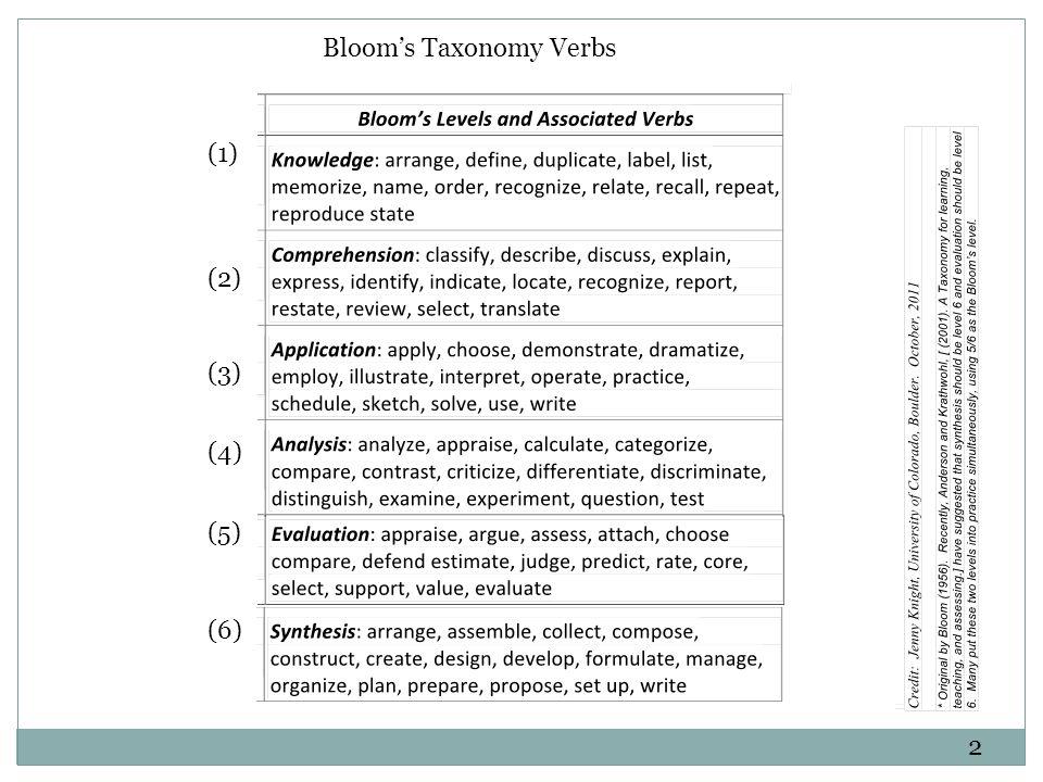 2 Bloom's Taxonomy Verbs (1) (2) (3) (4) (5) (6)