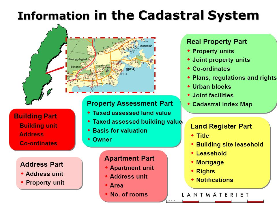 Information in the Cadastral System Address Part  Address unit  Property unit Address Part  Address unit  Property unit Building Part  Building unit  Address  Co-ordinates Building Part  Building unit  Address  Co-ordinates Real Property Part  Property units  Joint property units  Co-ordinates  Plans, regulations and rights  Urban blocks  Joint facilities  Cadastral Index Map Real Property Part  Property units  Joint property units  Co-ordinates  Plans, regulations and rights  Urban blocks  Joint facilities  Cadastral Index Map Land Register Part  Title  Building site leasehold  Leasehold  Mortgage  Rights  Notifications Land Register Part  Title  Building site leasehold  Leasehold  Mortgage  Rights  Notifications Property Assessment Part  Taxed assessed land value  Taxed assessed building value  Basis for valuation  Owner Property Assessment Part  Taxed assessed land value  Taxed assessed building value  Basis for valuation  Owner Apartment Part  Apartment unit  Address unit  Area  No.