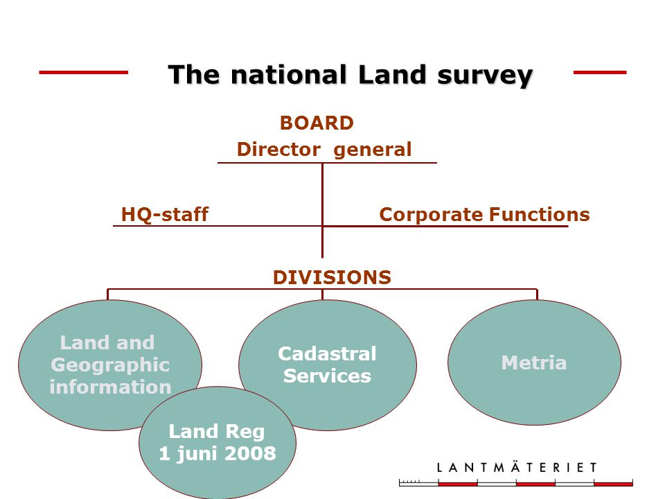 DIVISIONS The national Land survey Director general HQ-staff BOARD Land and Geographic information Cadastral Services Metria Corporate Functions Land Reg 1 juni 2008