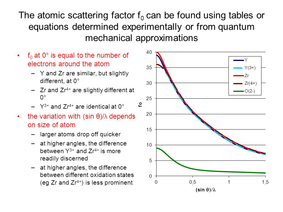The atomic scattering factor f 0 can be found using tables or equations determined experimentally or from quantum mechanical approximations f 0 at 0° is equal to the number of electrons around the atom –Y and Zr are similar, but slightly different, at 0° –Zr and Zr 4+ are slightly different at 0° –Y 3+ and Zr 4+ are identical at 0° the variation with (sin θ)/ λ depends on size of atom –larger atoms drop off quicker –at higher angles, the difference between Y 3+ and Zr 4+ is more readily discerned –at higher angles, the difference between different oxidation states (eg Zr and Zr 4+ ) is less prominent